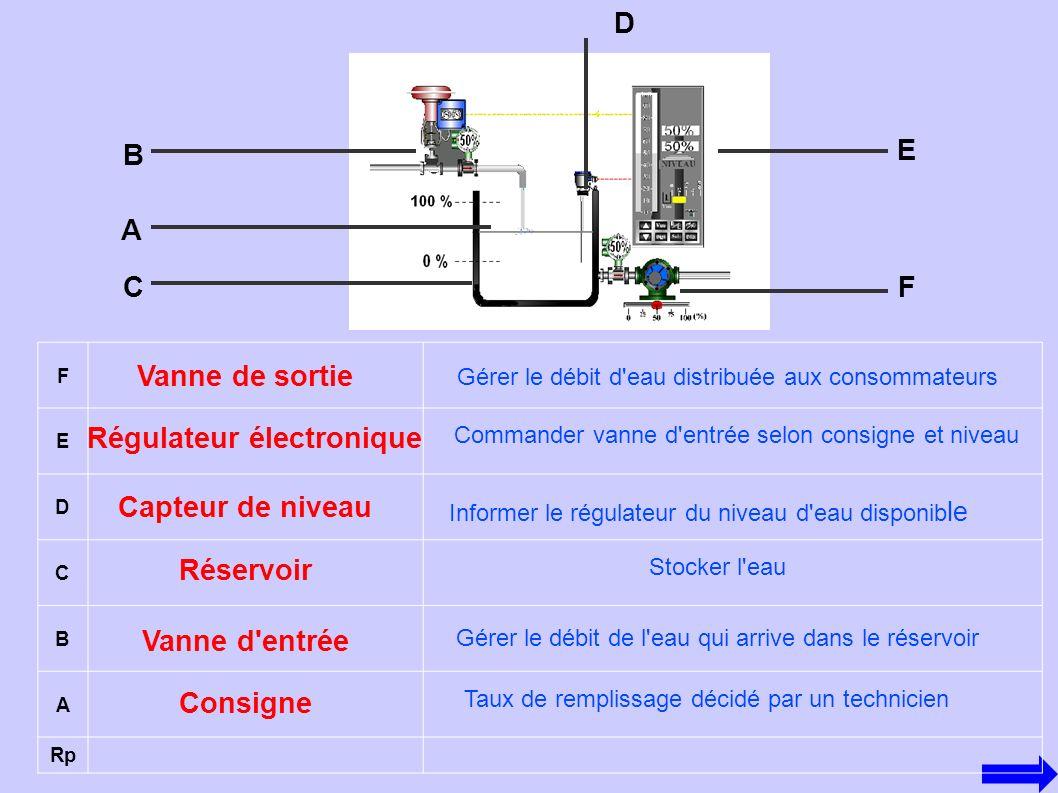 Régulateur électronique