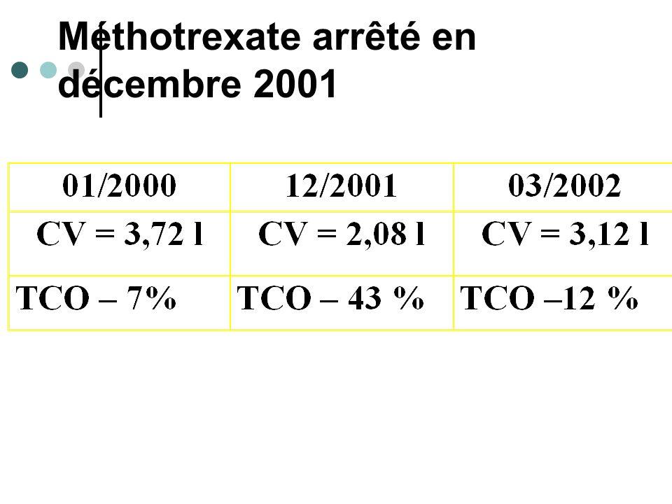 Méthotrexate arrêté en décembre 2001