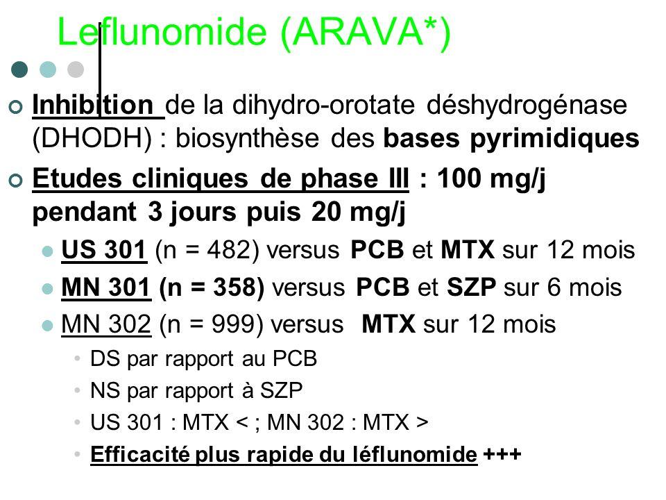 Leflunomide (ARAVA*)Inhibition de la dihydro-orotate déshydrogénase (DHODH) : biosynthèse des bases pyrimidiques.