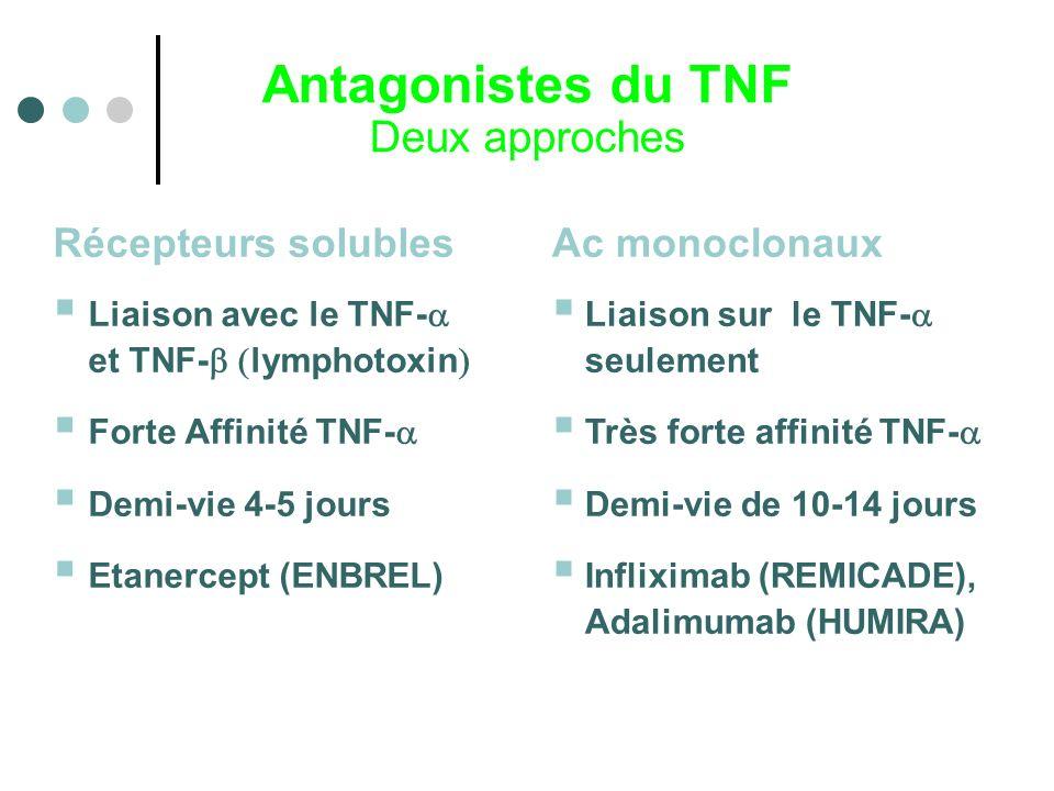 Antagonistes du TNF Deux approches Récepteurs solubles Ac monoclonaux