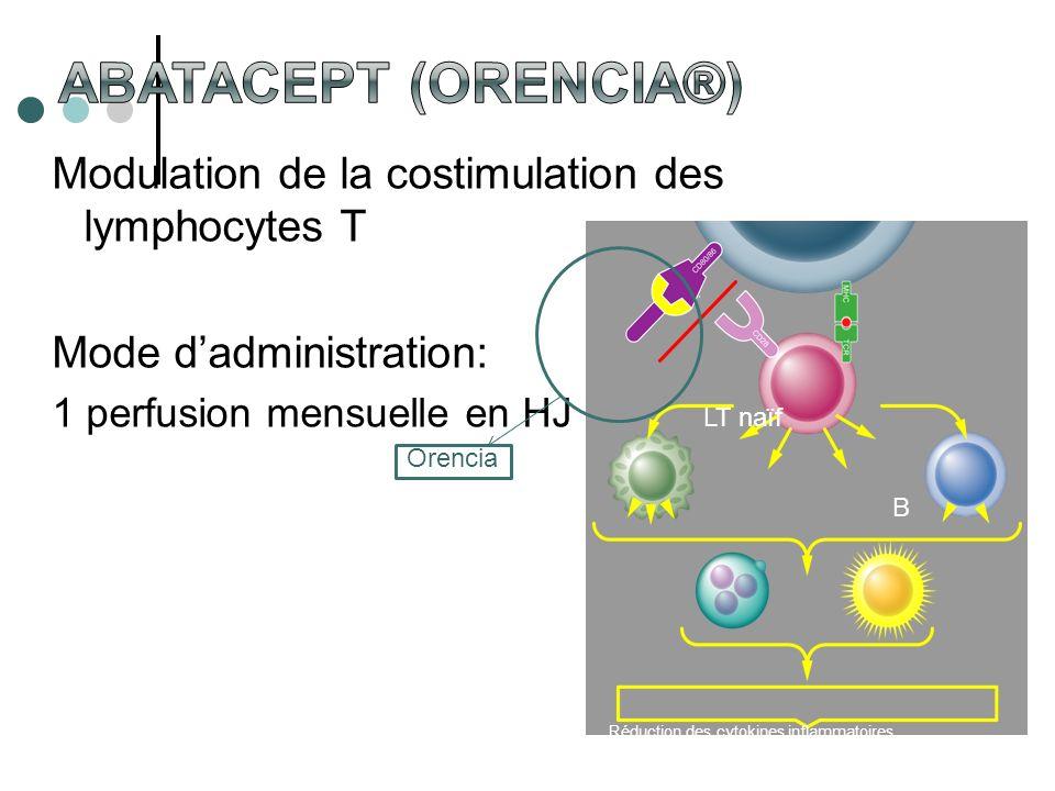 Réduction des cytokines inflammatoires