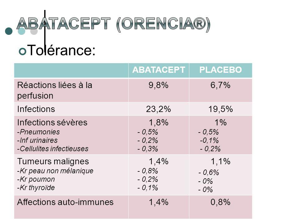 Abatacept (Orencia®) Tolérance: ABATACEPT PLACEBO