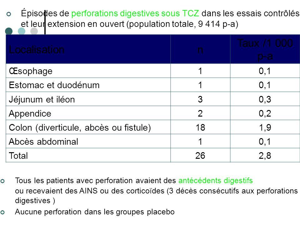 Localisation n Taux /1 000 p-a Œsophage 1 0,1 Estomac et duodénum