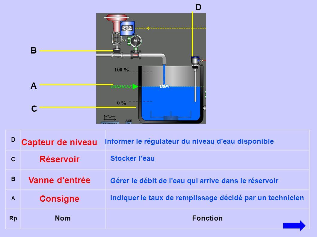 Capteur de niveau Réservoir Vanne d entrée Consigne