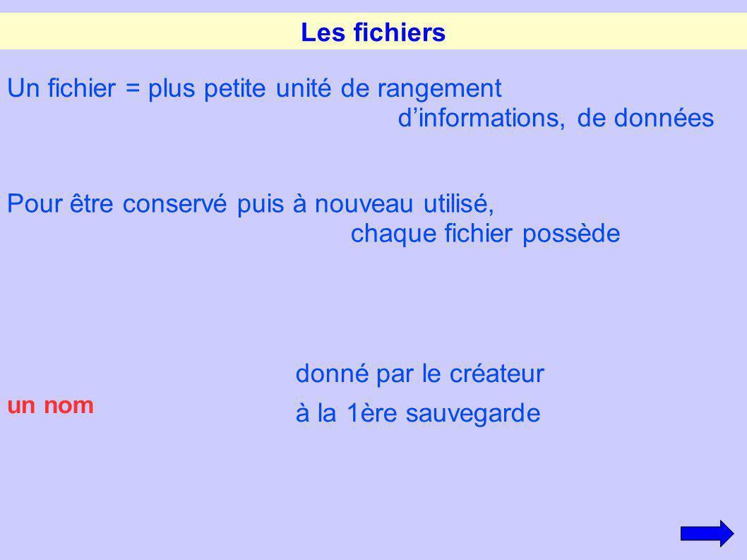 Un fichier = plus petite unité de rangement d'informations, de données