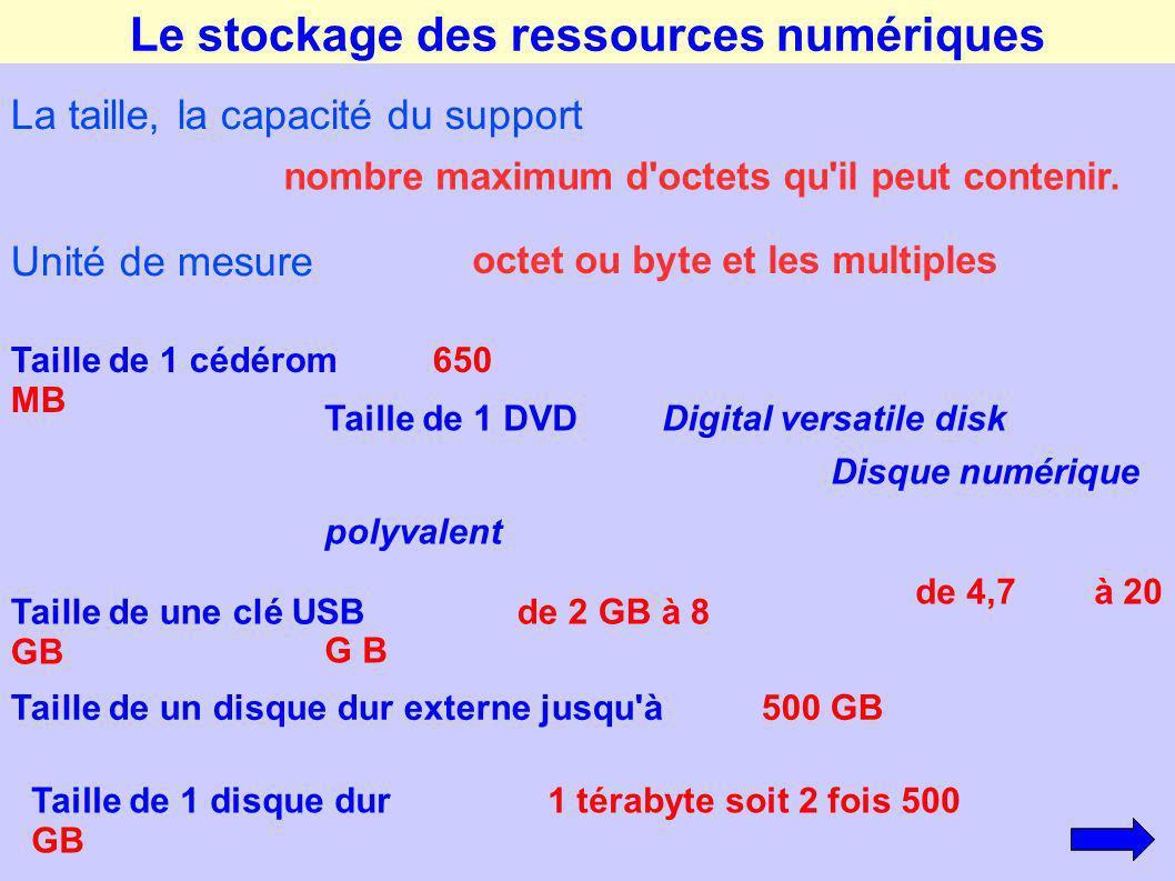 Le stockage des ressources numériques