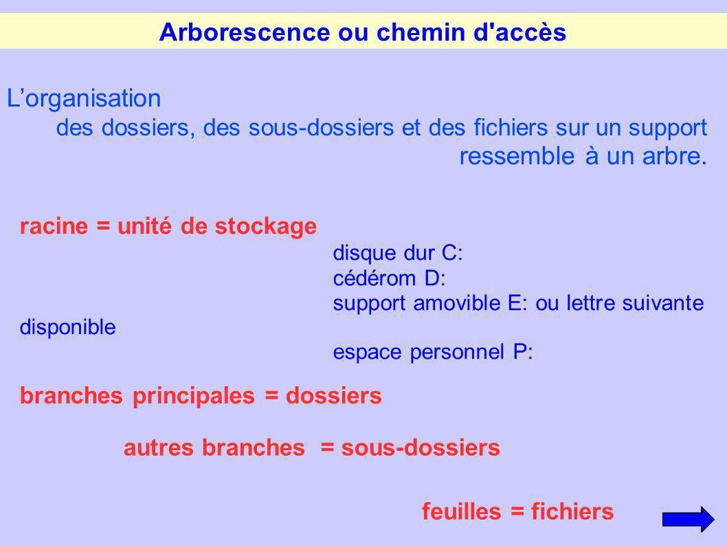 Arborescence ou chemin d accès