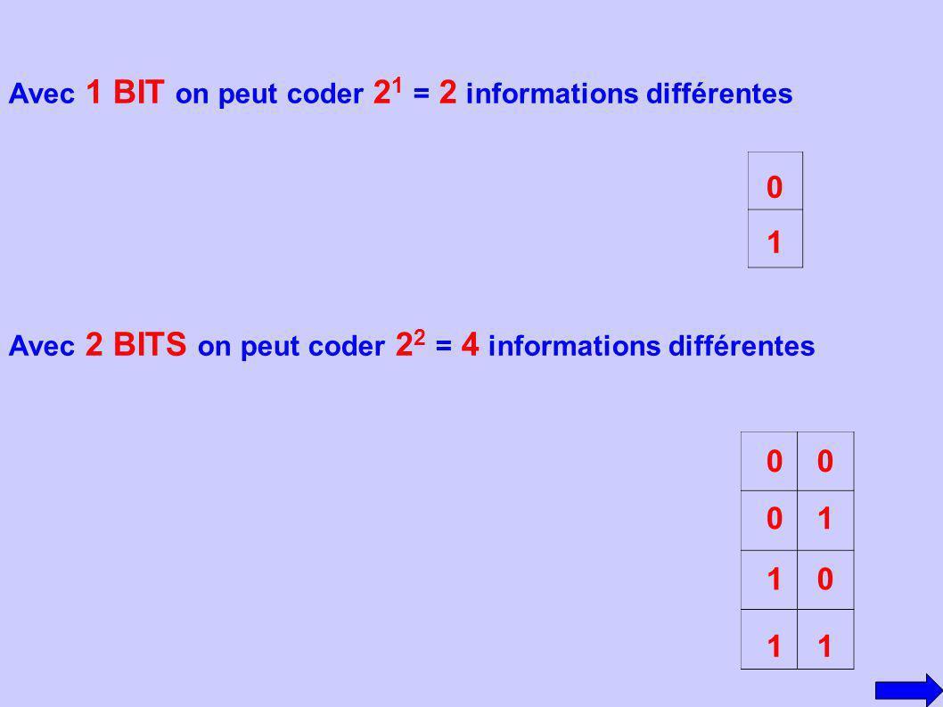1 1 1 1 1 Avec 1 BIT on peut coder 21 = 2 informations différentes