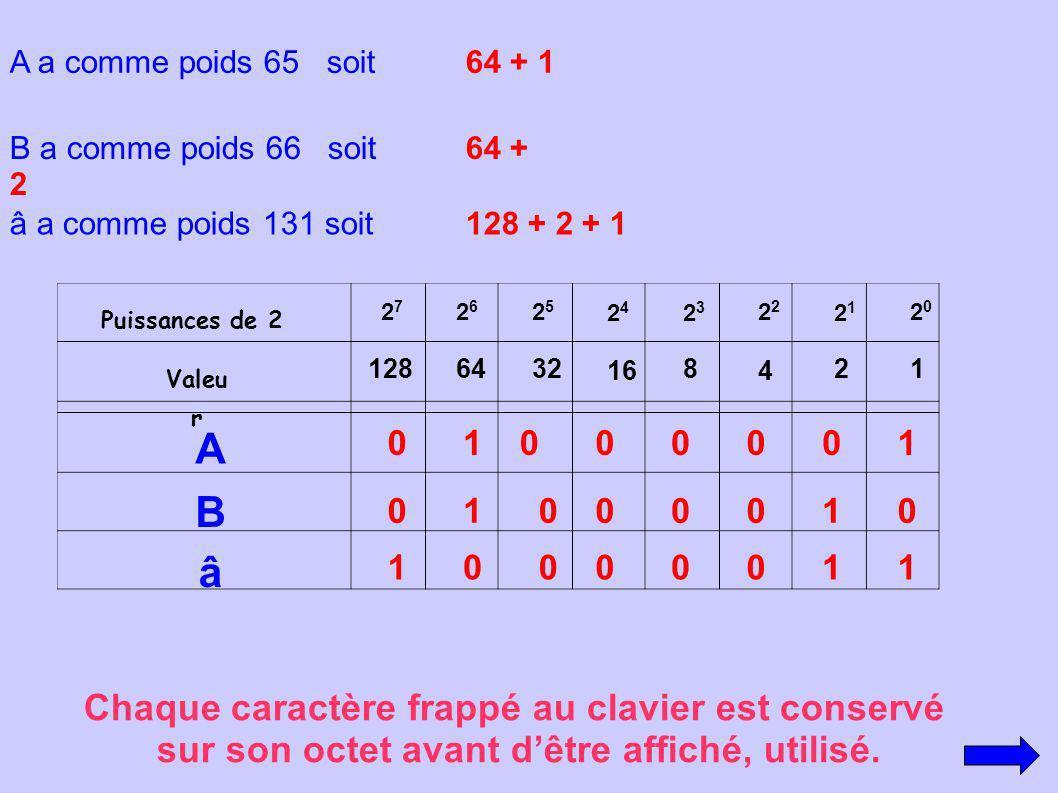 A B â Chaque caractère frappé au clavier est conservé