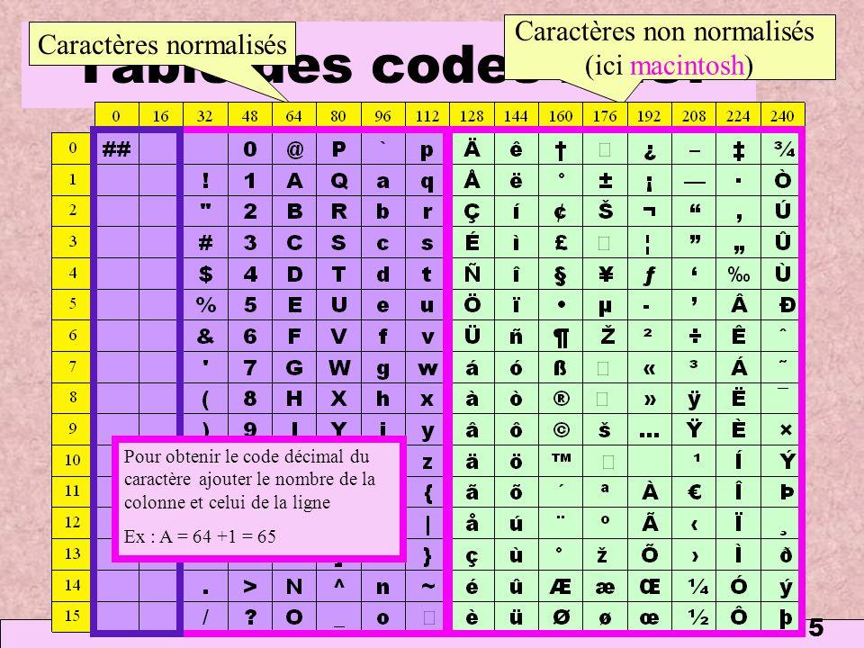Table des codes ANSI Caractères non normalisés Caractères normalisés