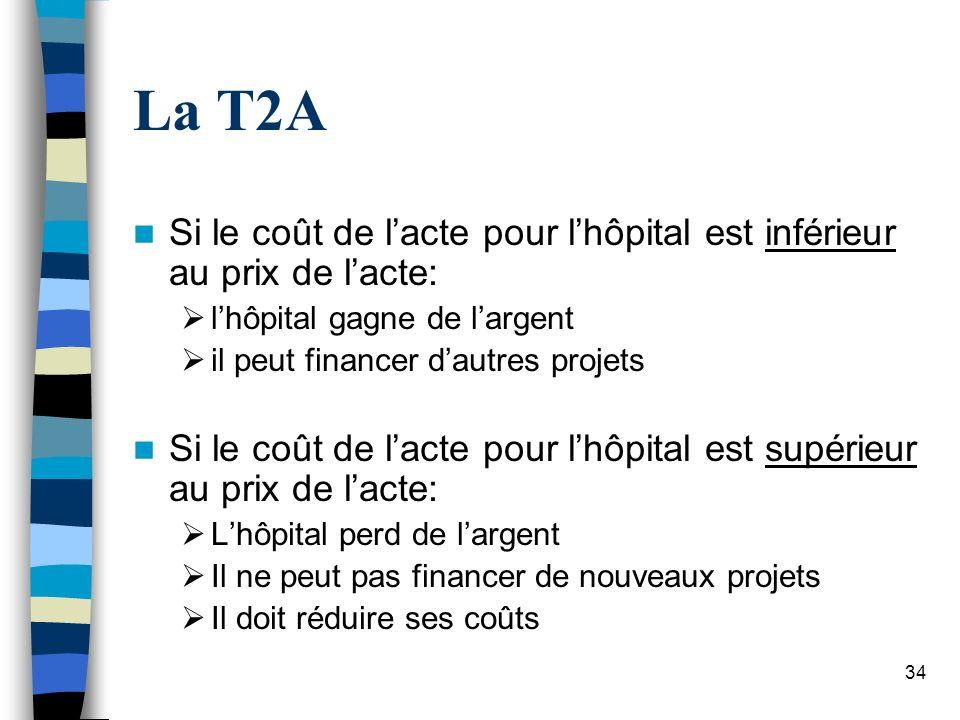 La T2ASi le coût de l'acte pour l'hôpital est inférieur au prix de l'acte: l'hôpital gagne de l'argent.