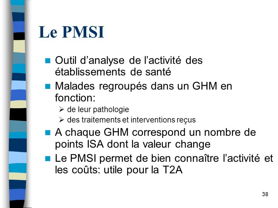 Le PMSI Outil d'analyse de l'activité des établissements de santé