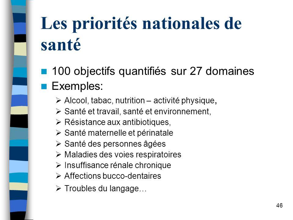Les priorités nationales de santé