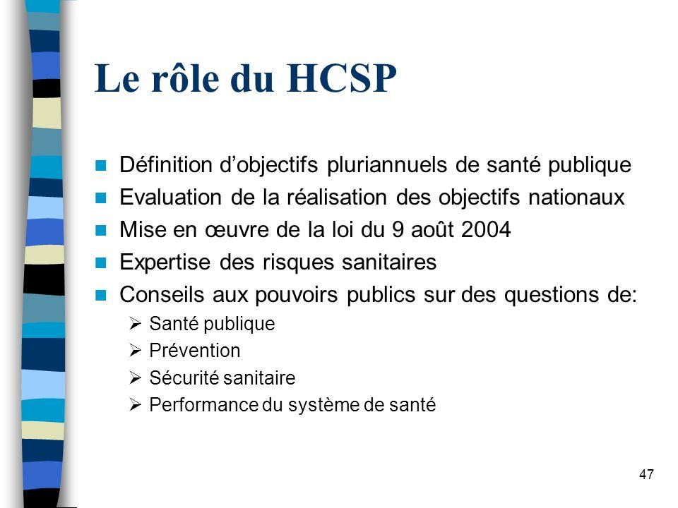 Le rôle du HCSP Définition d'objectifs pluriannuels de santé publique