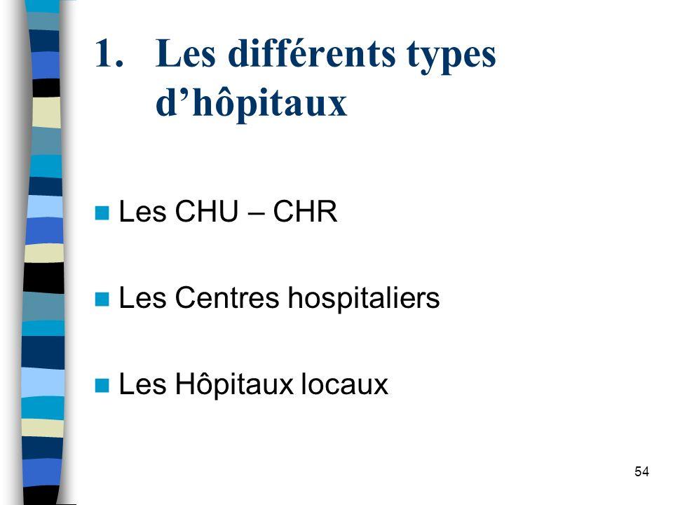 Les différents types d'hôpitaux