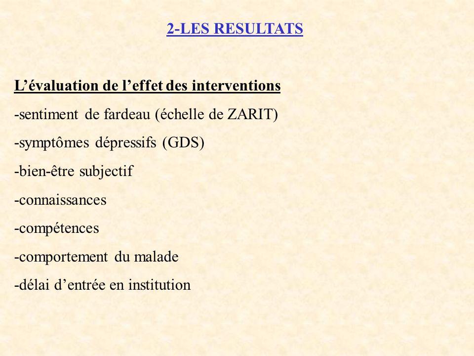 2-LES RESULTATS L'évaluation de l'effet des interventions. -sentiment de fardeau (échelle de ZARIT)