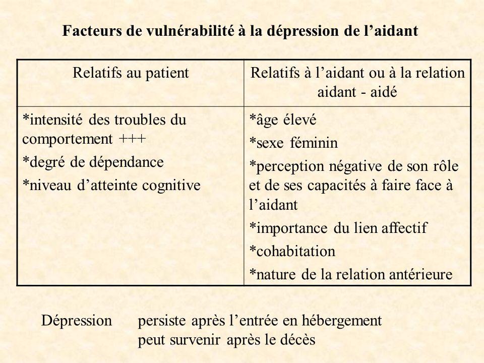 Facteurs de vulnérabilité à la dépression de l'aidant