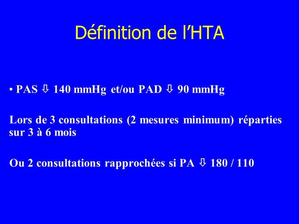 Définition de l'HTA PAS  140 mmHg et/ou PAD  90 mmHg