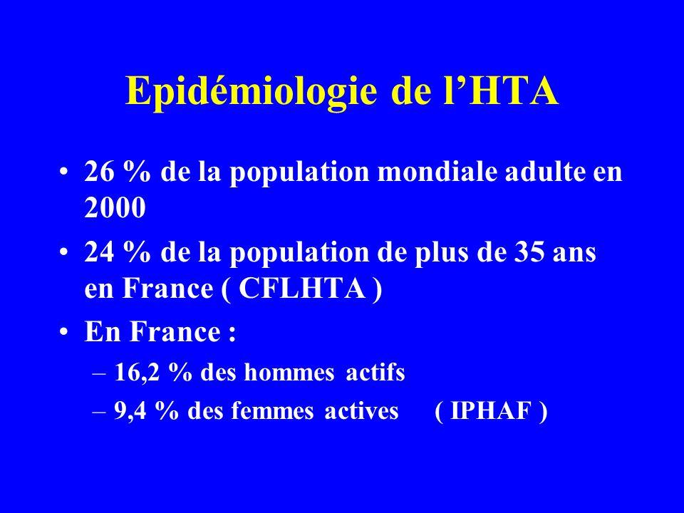 Epidémiologie de l'HTA