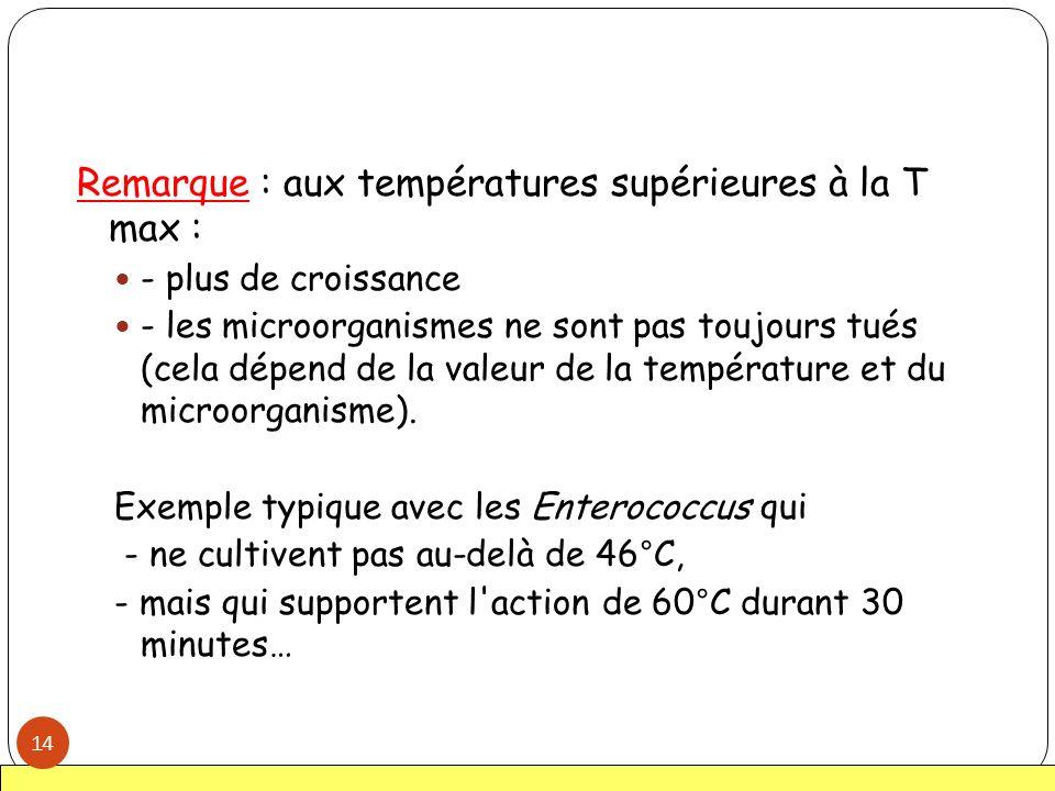 Remarque : aux températures supérieures à la T max :