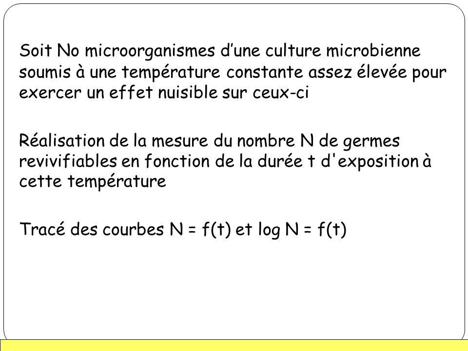 Soit No microorganismes d'une culture microbienne soumis à une température constante assez élevée pour exercer un effet nuisible sur ceux-ci Réalisation de la mesure du nombre N de germes revivifiables en fonction de la durée t d exposition à cette température Tracé des courbes N = f(t) et log N = f(t)