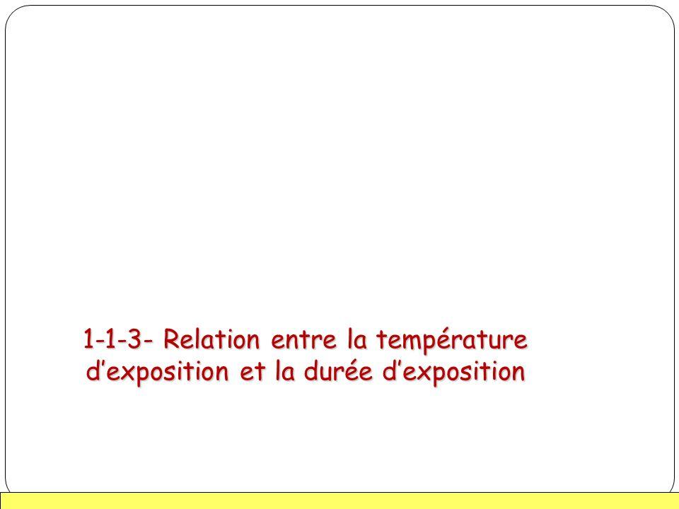 1-1-3- Relation entre la température d'exposition et la durée d'exposition