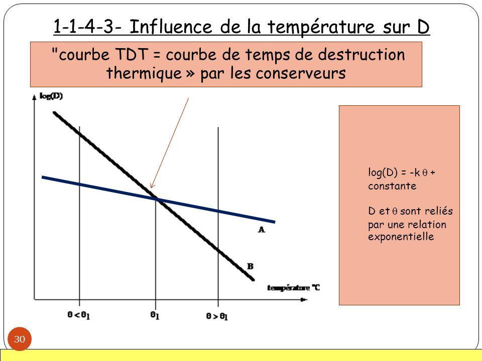 1-1-4-3- Influence de la température sur D