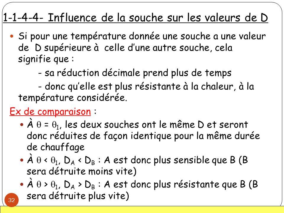 1-1-4-4- Influence de la souche sur les valeurs de D