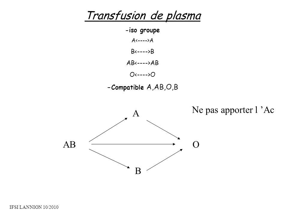 Transfusion de plasma Ne pas apporter l 'Ac A AB O B