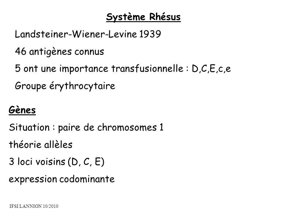 Landsteiner-Wiener-Levine 1939 46 antigènes connus