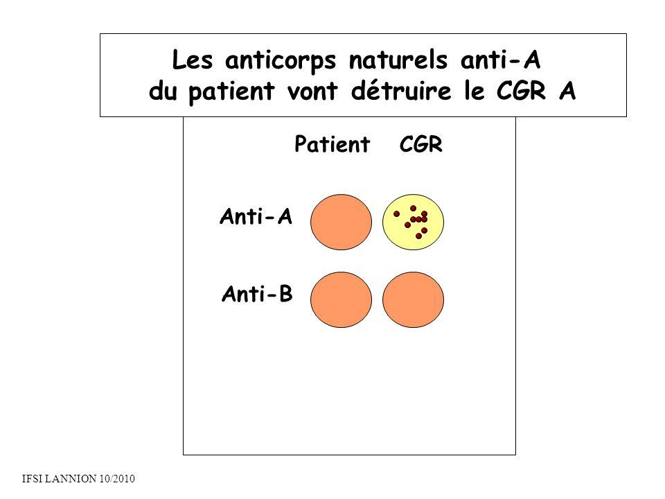 Les anticorps naturels anti-A du patient vont détruire le CGR A
