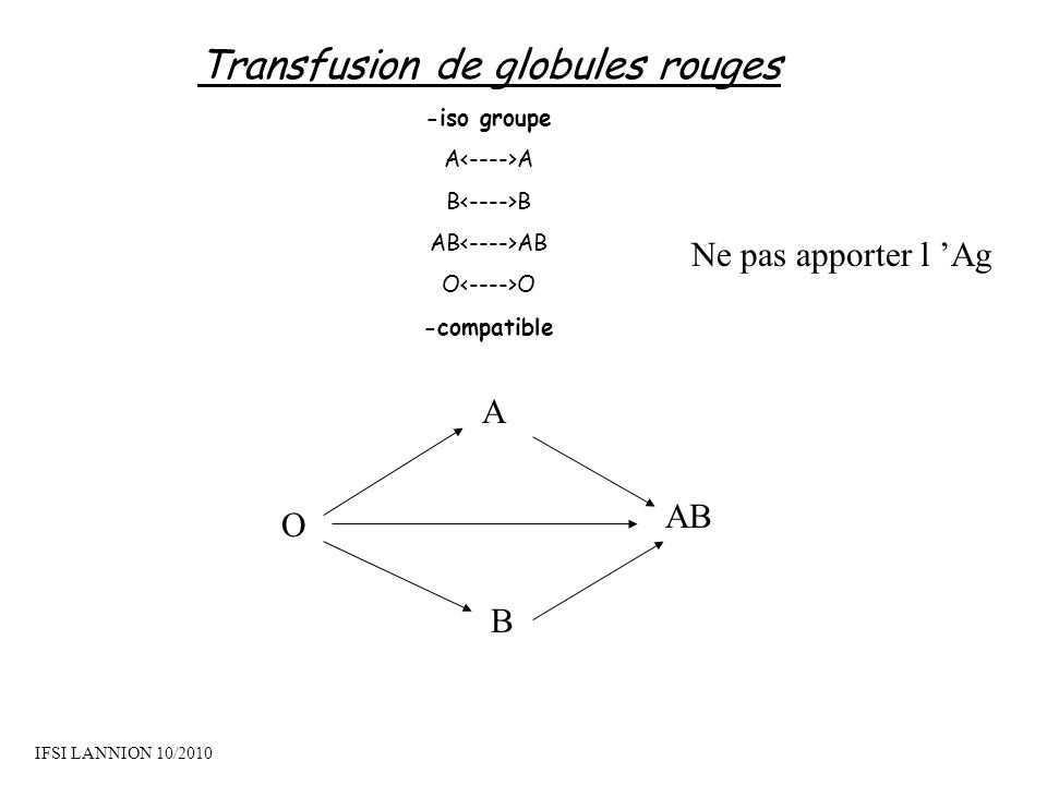 Transfusion de globules rouges
