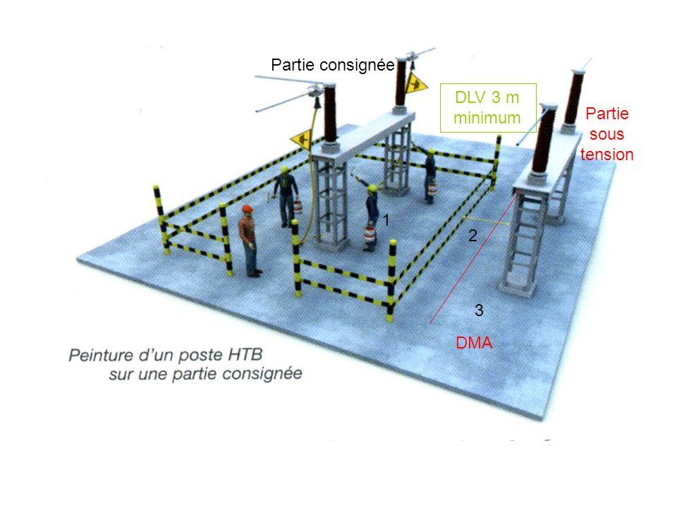 Partie consignée DLV 3 m minimum Partie sous tension 1 2 3 DMA