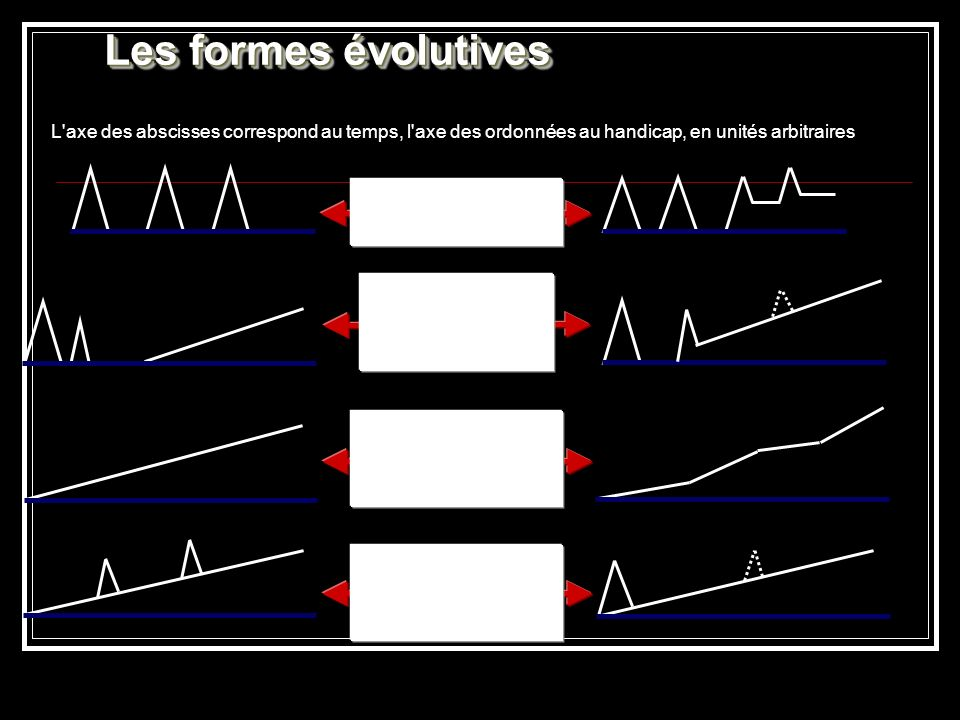 Les formes évolutives Formes rémittentes