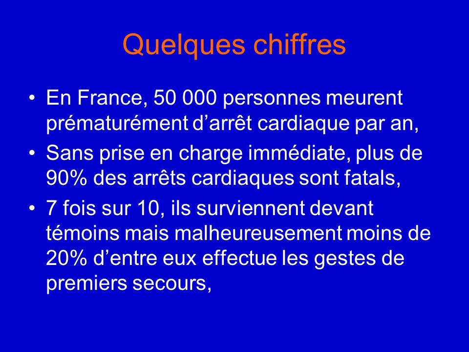 Quelques chiffres En France, 50 000 personnes meurent prématurément d'arrêt cardiaque par an,