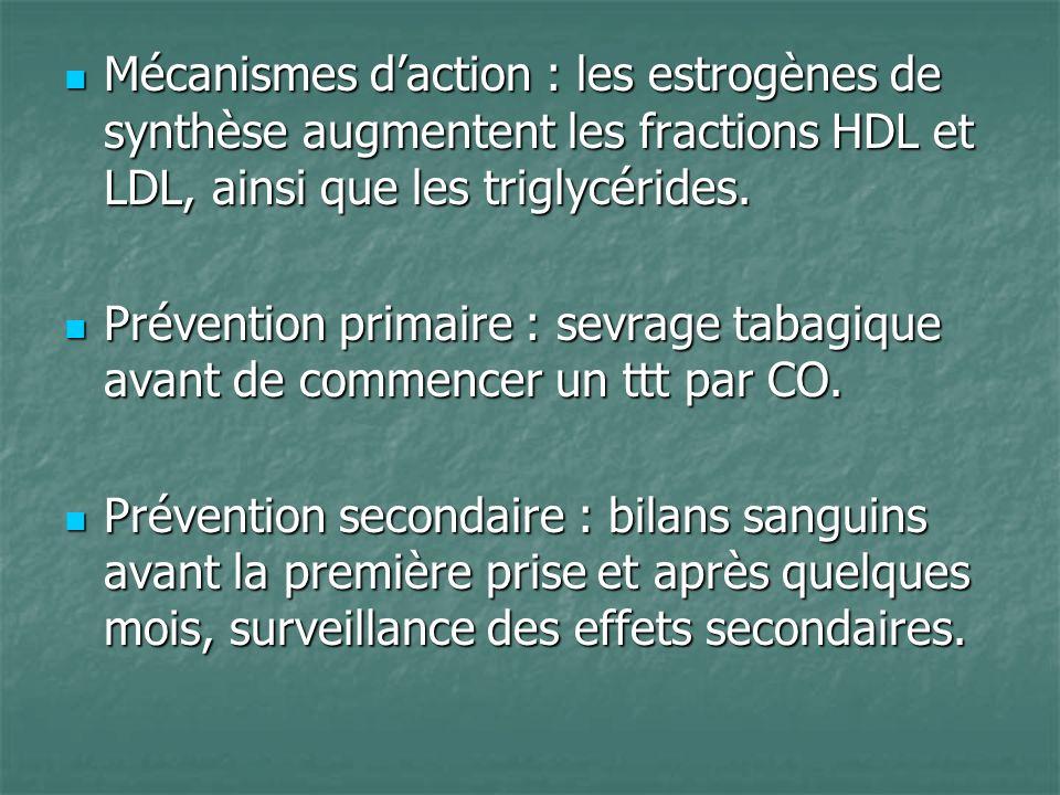 Mécanismes d'action : les estrogènes de synthèse augmentent les fractions HDL et LDL, ainsi que les triglycérides.