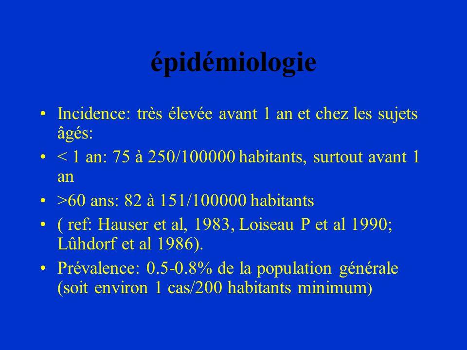 épidémiologie Incidence: très élevée avant 1 an et chez les sujets âgés: < 1 an: 75 à 250/100000 habitants, surtout avant 1 an.