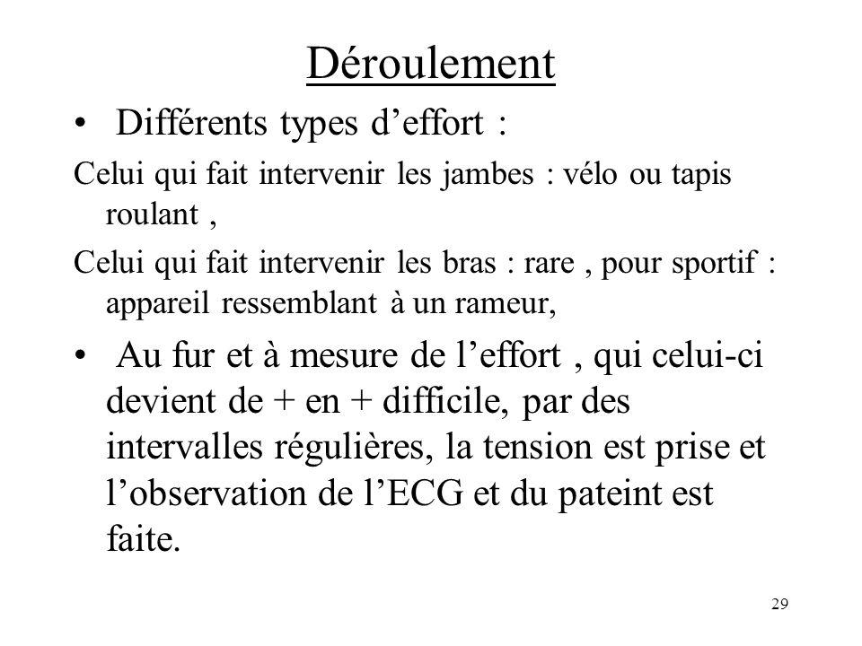 Déroulement Différents types d'effort :