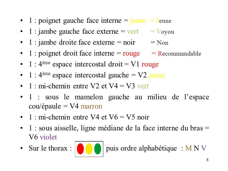 1 : poignet gauche face interne = jaune = Jeune