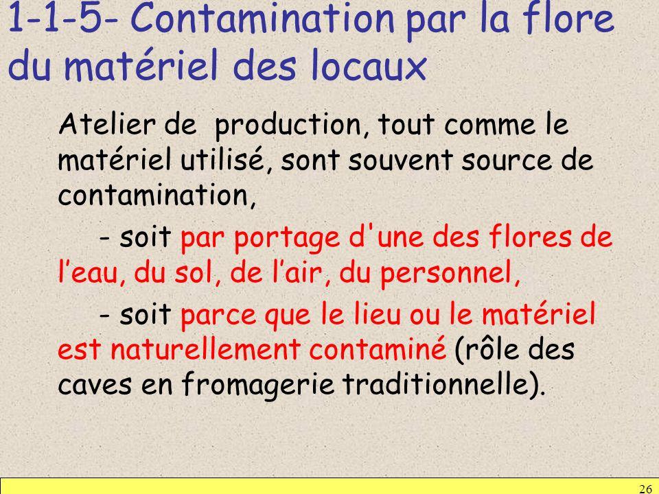 1-1-5- Contamination par la flore du matériel des locaux