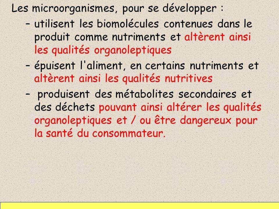 Les microorganismes, pour se développer :