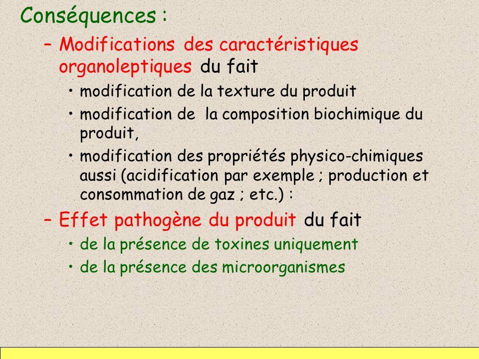 Conséquences : Modifications des caractéristiques organoleptiques du fait. modification de la texture du produit.