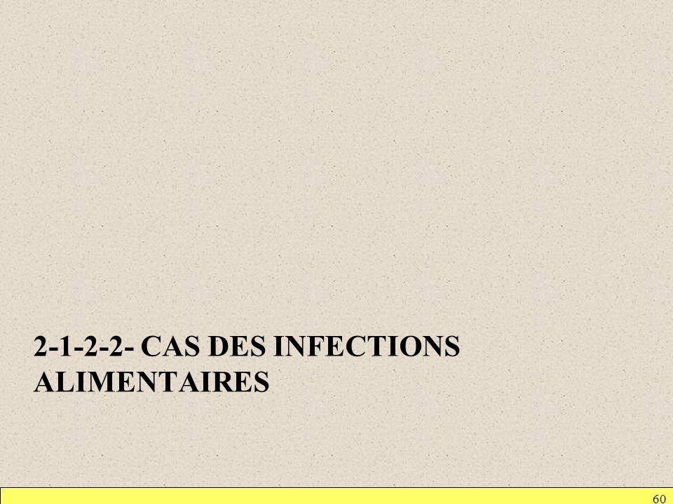 2-1-2-2- CAS DES INFECTIONS ALIMENTAIRES