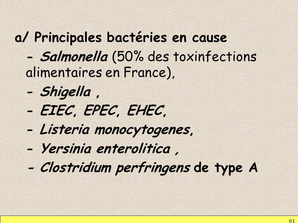 a/ Principales bactéries en cause - Salmonella (50% des toxinfections alimentaires en France), - Shigella , - EIEC, EPEC, EHEC, - Listeria monocytogenes, - Yersinia enterolitica , - Clostridium perfringens de type A