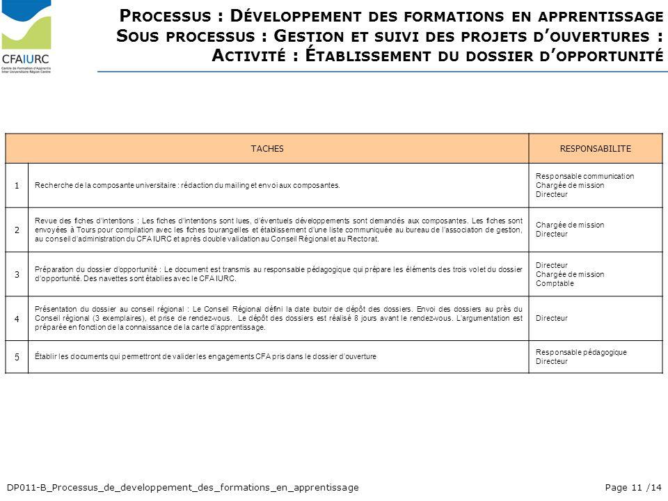 Processus : Développement des formations en apprentissage Sous processus : Gestion et suivi des projets d'ouvertures : Activité : Établissement du dossier d'opportunité