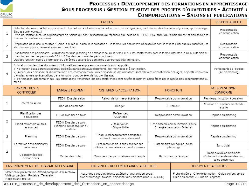 Processus : Développement des formations en apprentissage Sous processus : Gestion et suivi des projets d'ouvertures - Activité : Communications – Salons et publications