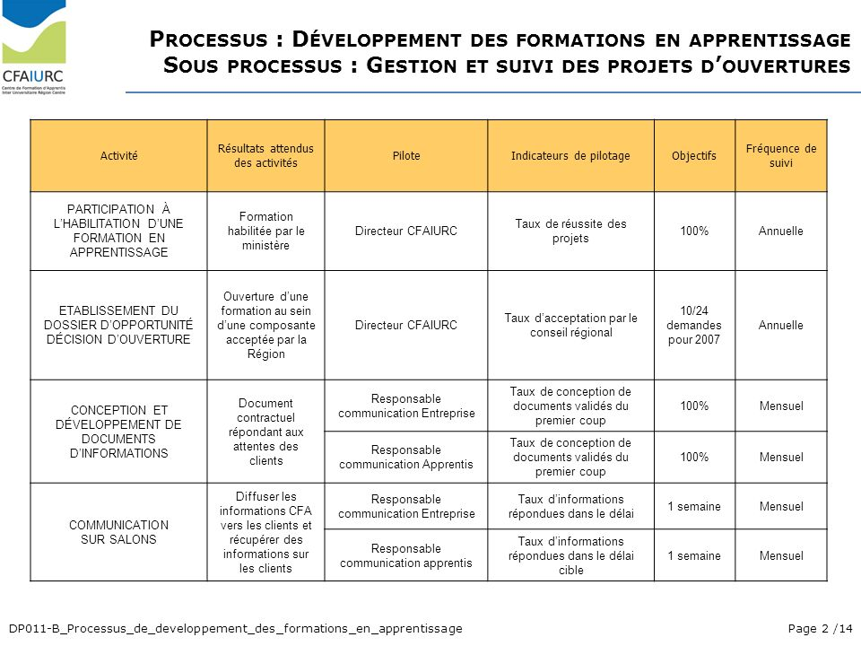 Processus : Développement des formations en apprentissage Sous processus : Gestion et suivi des projets d'ouvertures