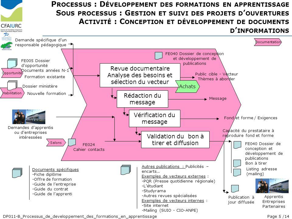 Processus : Développement des formations en apprentissage Sous processus : Gestion et suivi des projets d'ouvertures Activité : Conception et développement de documents d'informations