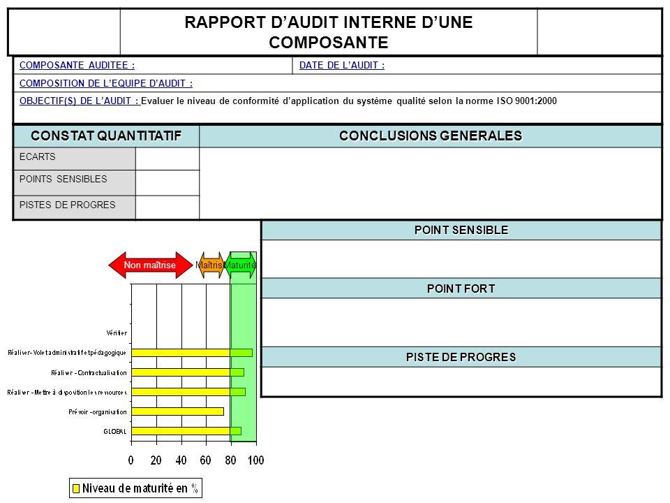 RAPPORT D'AUDIT INTERNE D'UNE COMPOSANTE CONCLUSIONS GENERALES