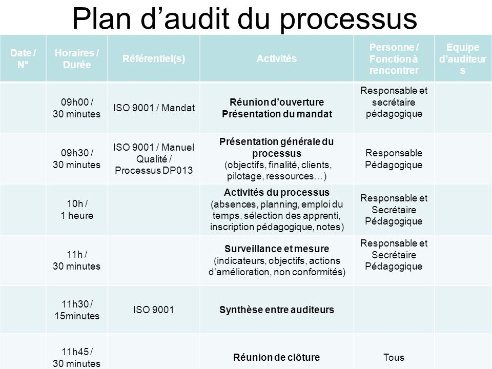 Plan d'audit du processus
